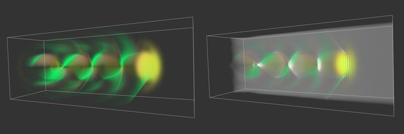 This simulation on Oak Ridge National Laboratory's Summit supercomputer demonstrates the principle of Laser Wakefield Electron Acceleration, where a laser pulse is introduced to form an electron plasma wave. Shown at left: Electric, magnetic and current density fields are colored in red, yellow and green, respectively. At right: The density of electrons being accelerated. Courtesy of Benjamin Hernandez (OLCF) and Richard Pausch and Felix Meyer (HZDR).